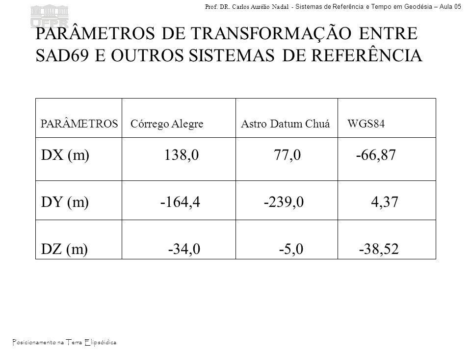 PARÂMETROS DE TRANSFORMAÇÃO ENTRE