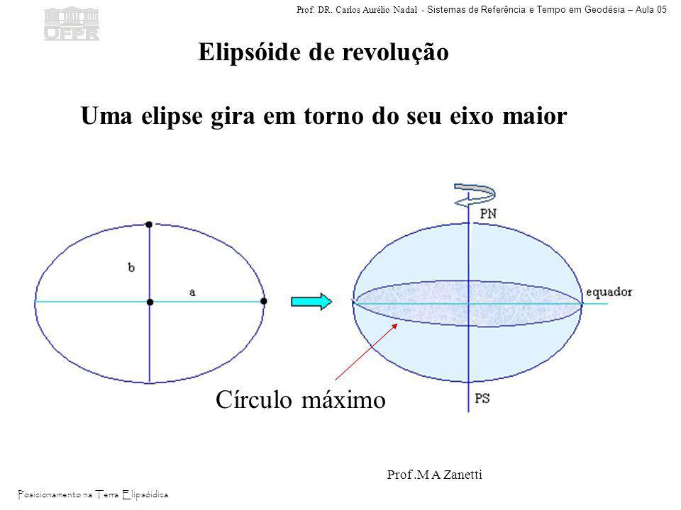 Elipsóide de revolução Uma elipse gira em torno do seu eixo maior