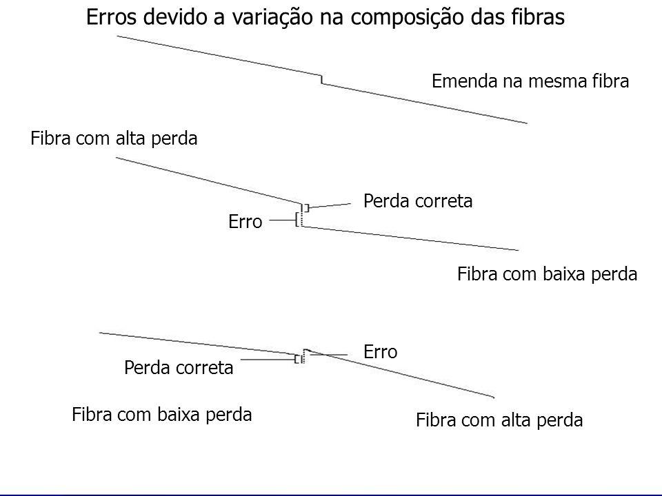 Erros devido a variação na composição das fibras