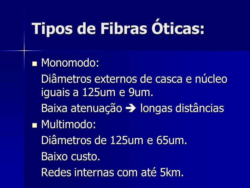 Tipos de Fibras Óticas: