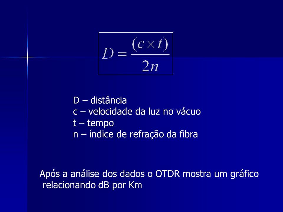 D – distância c – velocidade da luz no vácuo. t – tempo. n – índice de refração da fibra. Após a análise dos dados o OTDR mostra um gráfico.