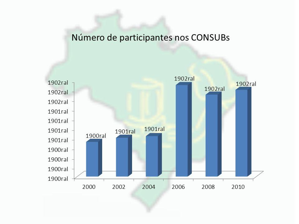 Número de participantes nos CONSUBs