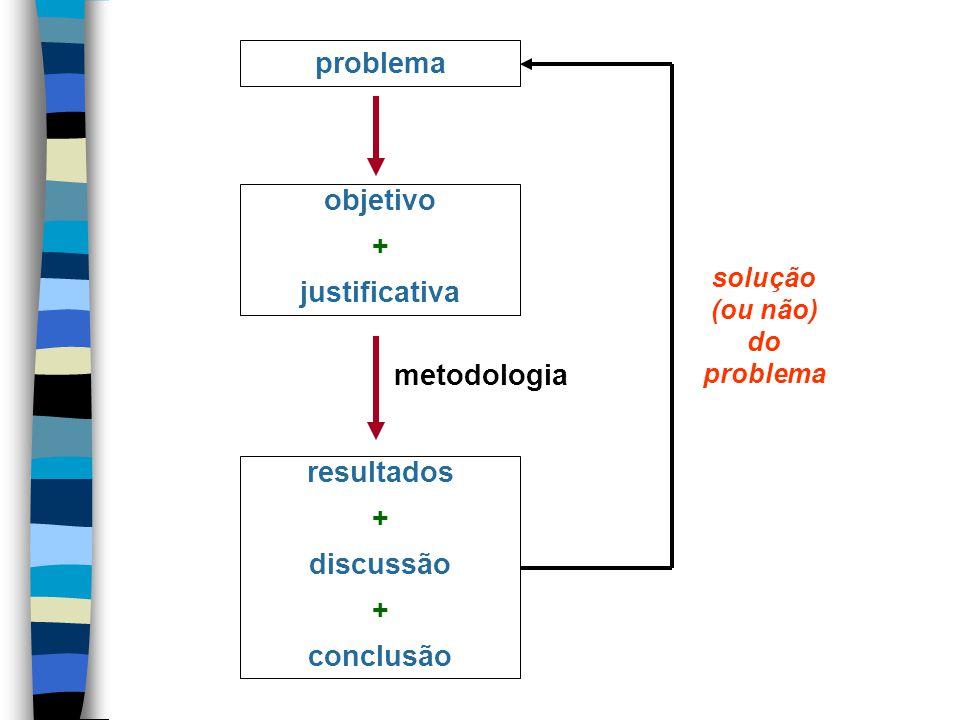 solução (ou não) do problema