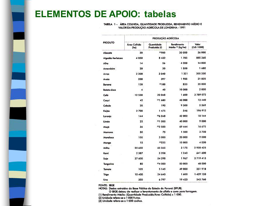 ELEMENTOS DE APOIO: tabelas