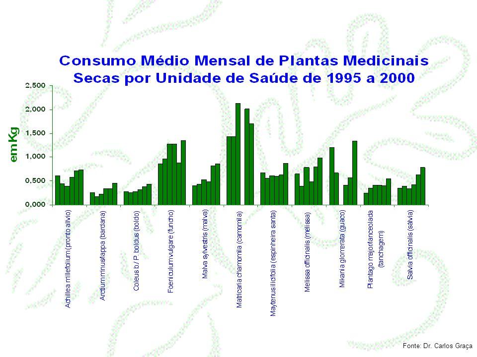 Fonte: Dr. Carlos Graça