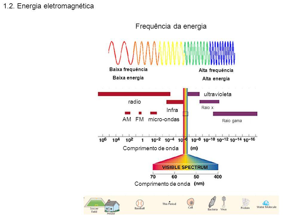 1.2. Energia eletromagnética