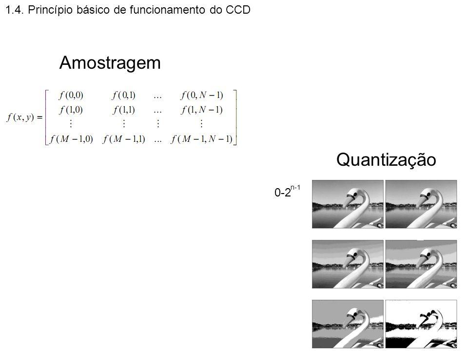 Amostragem Quantização 1.4. Princípio básico de funcionamento do CCD