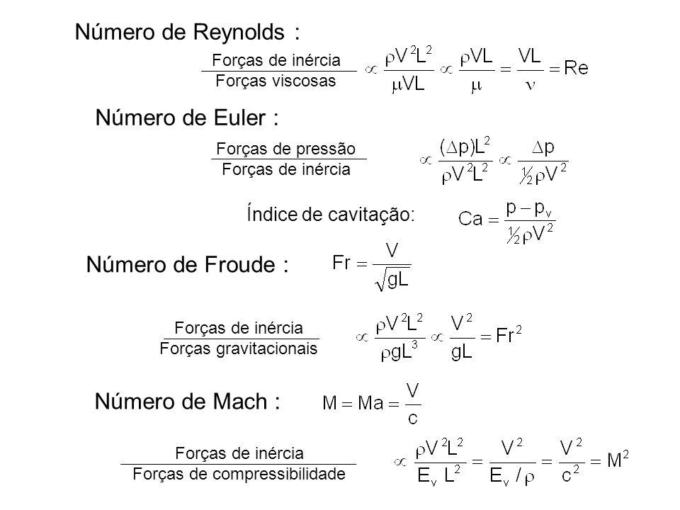 Número de Reynolds : Número de Euler : Número de Froude :