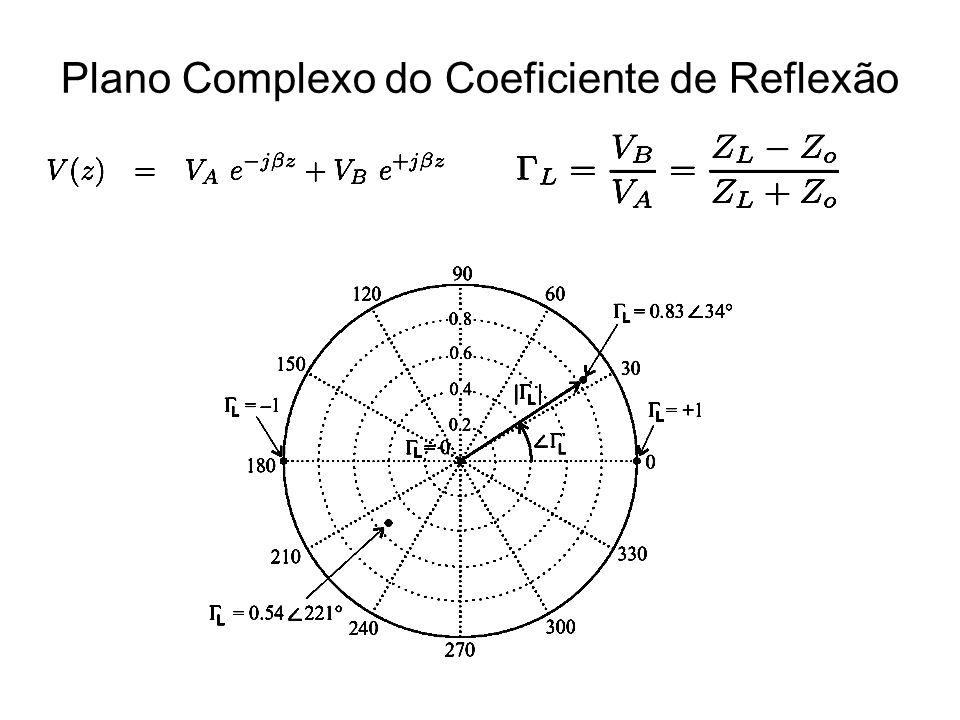 Plano Complexo do Coeficiente de Reflexão