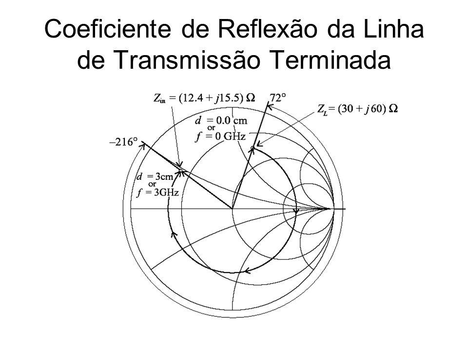 Coeficiente de Reflexão da Linha de Transmissão Terminada
