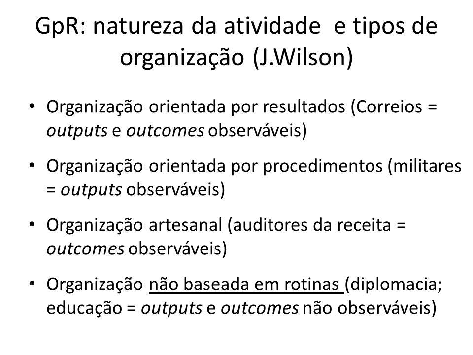 GpR: natureza da atividade e tipos de organização (J.Wilson)