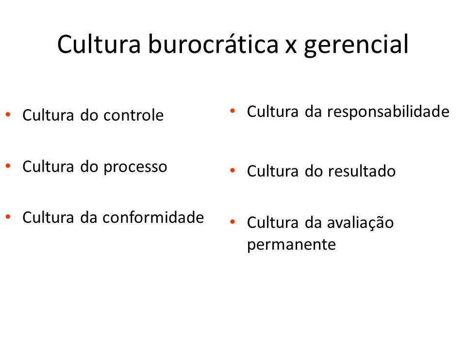 Cultura burocrática x gerencial