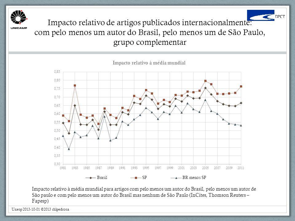 Impacto relativo de artigos publicados internacionalmente: