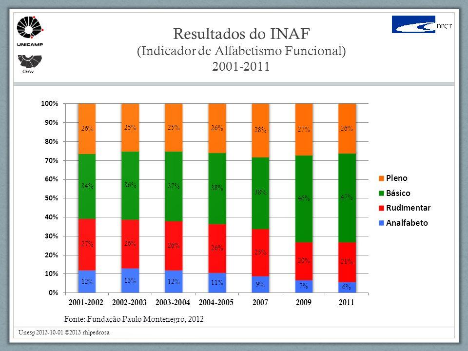 Resultados do INAF (Indicador de Alfabetismo Funcional) 2001-2011