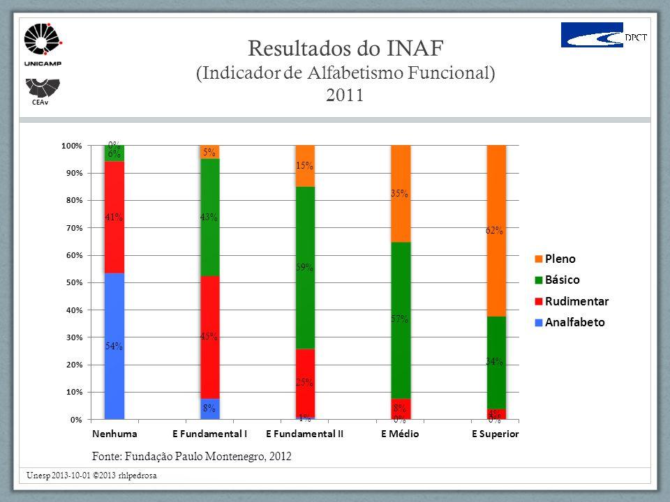 Resultados do INAF (Indicador de Alfabetismo Funcional) 2011