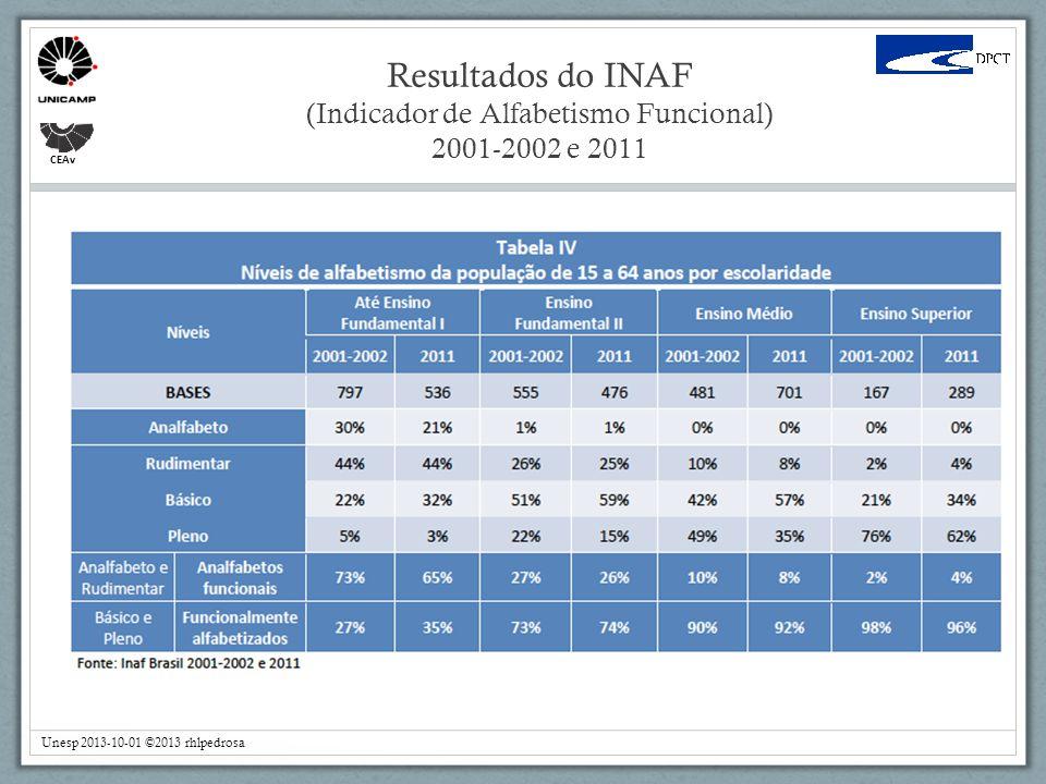 Resultados do INAF (Indicador de Alfabetismo Funcional) 2001-2002 e 2011