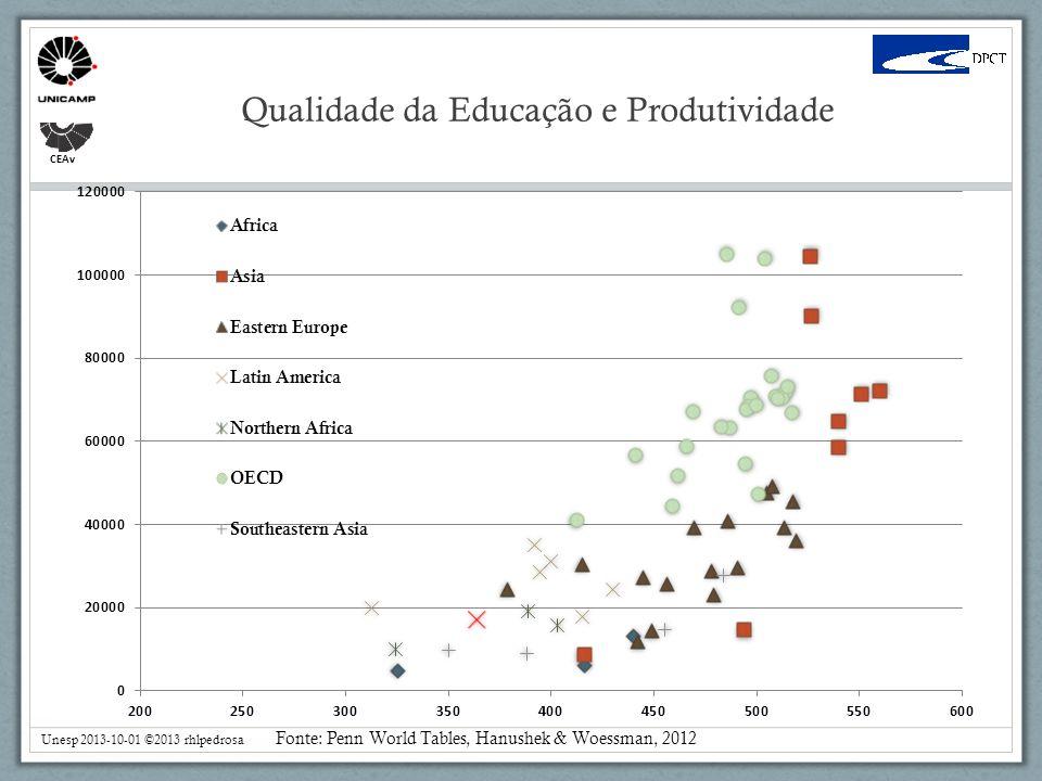 Qualidade da Educação e Produtividade