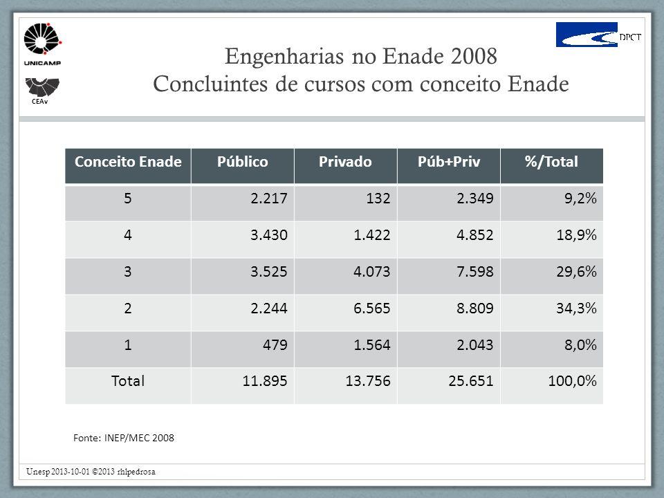 Engenharias no Enade 2008 Concluintes de cursos com conceito Enade