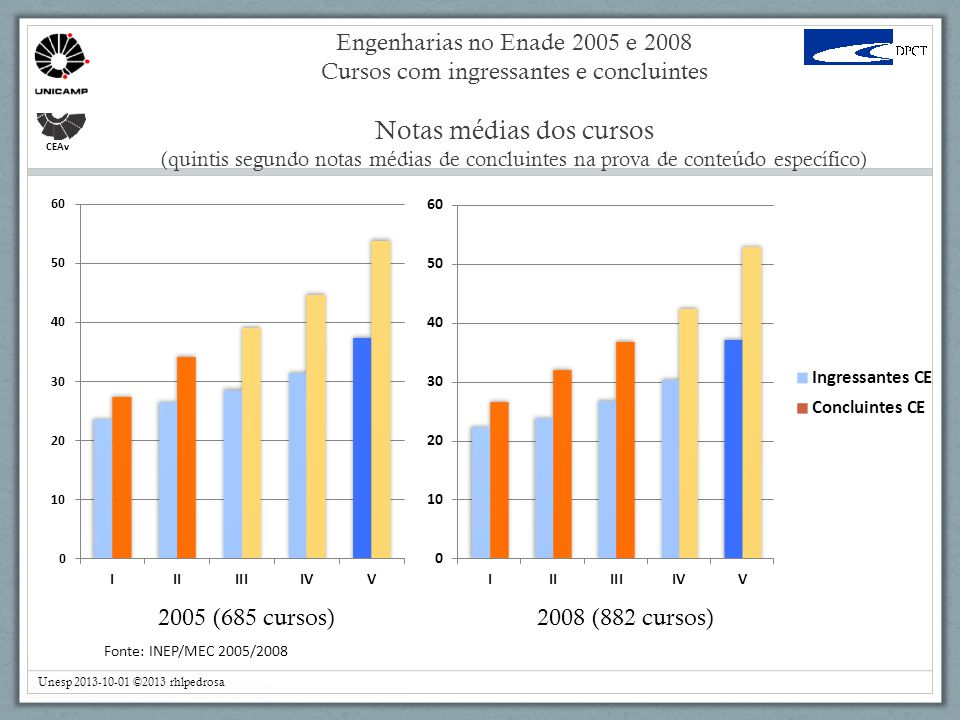 Engenharias no Enade 2005 e 2008 Cursos com ingressantes e concluintes Notas médias dos cursos (quintis segundo notas médias de concluintes na prova de conteúdo específico)