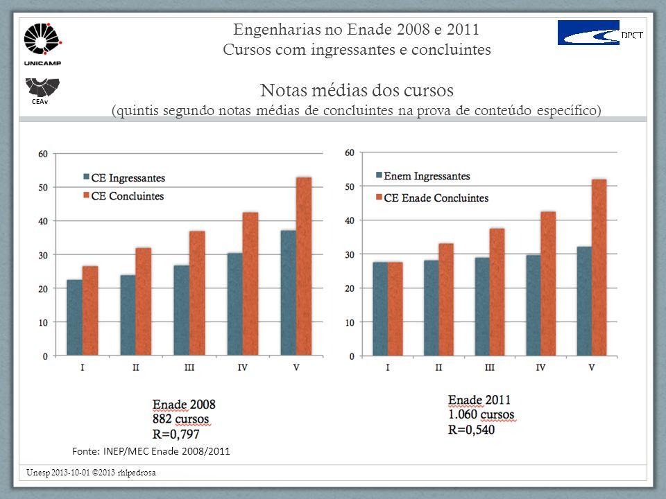Engenharias no Enade 2008 e 2011 Cursos com ingressantes e concluintes Notas médias dos cursos (quintis segundo notas médias de concluintes na prova de conteúdo específico)