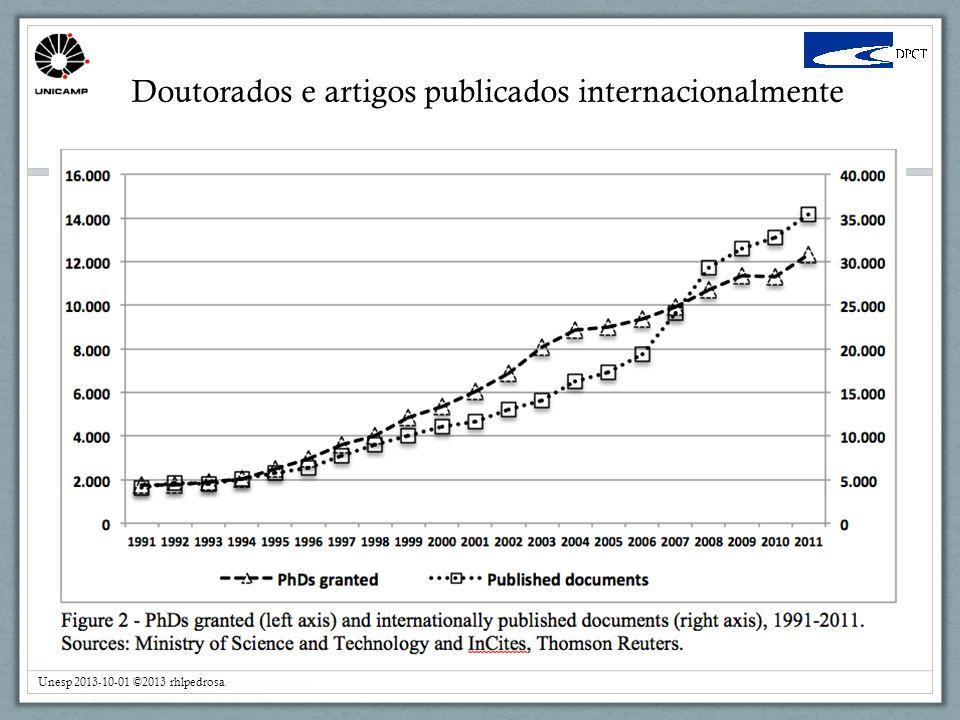 Doutorados e artigos publicados internacionalmente