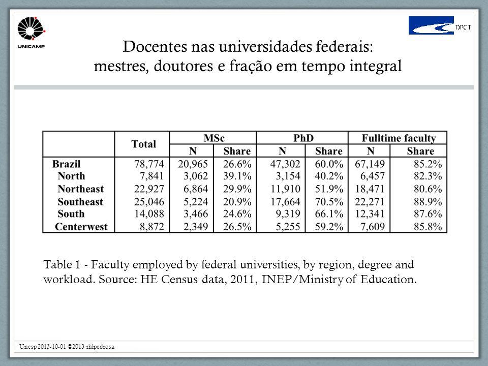 Docentes nas universidades federais: