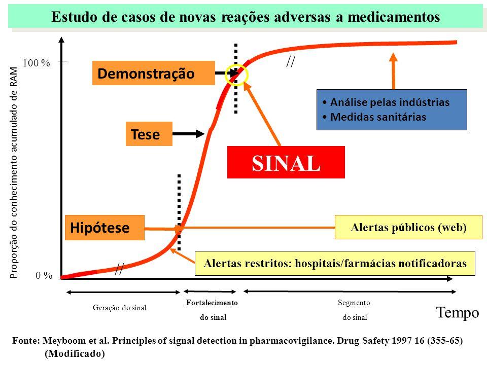 Estudo de casos de novas reações adversas a medicamentos