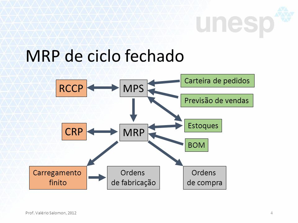 MRP de ciclo fechado RCCP MPS CRP MRP Carteira de pedidos