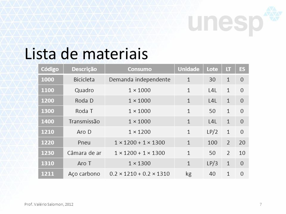 Lista de materiais Código Descrição Consumo Unidade Lote LT ES 1000