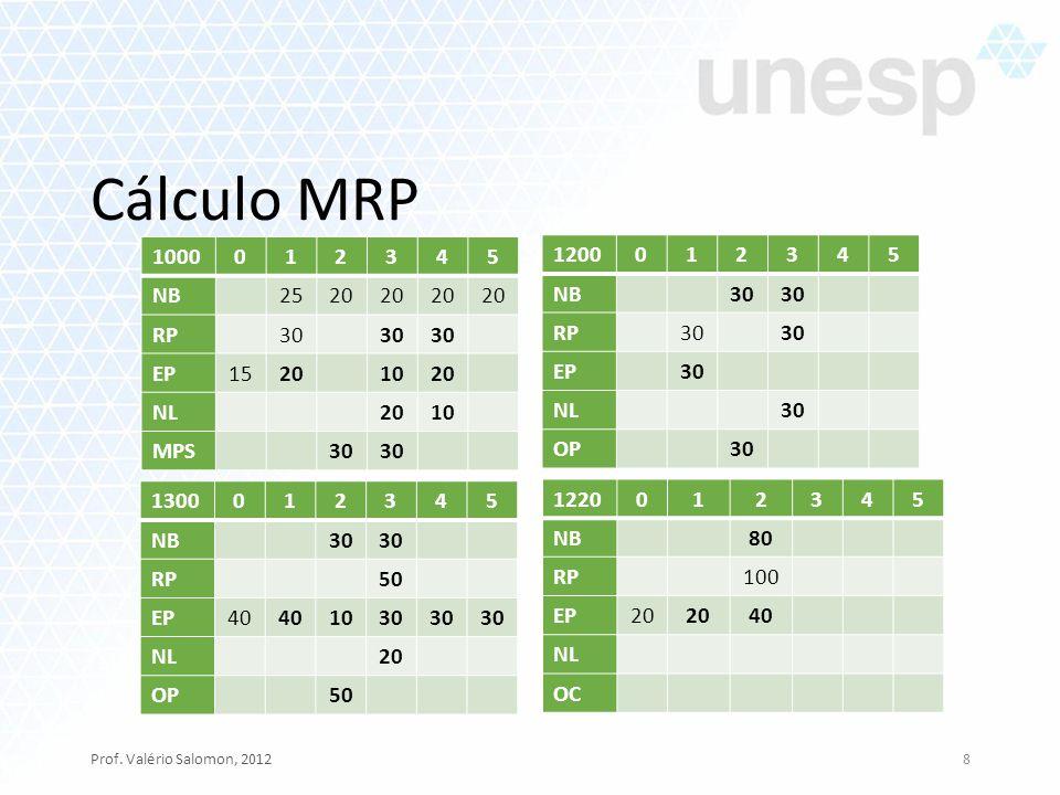 Cálculo MRP 1000 1 2 3 4 5 NB 25 20 RP 30 EP 15 10 NL MPS 1200 1 2 3 4