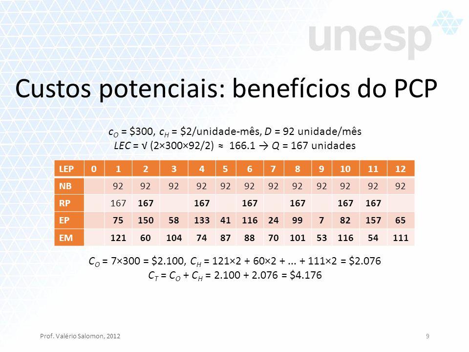 Custos potenciais: benefícios do PCP