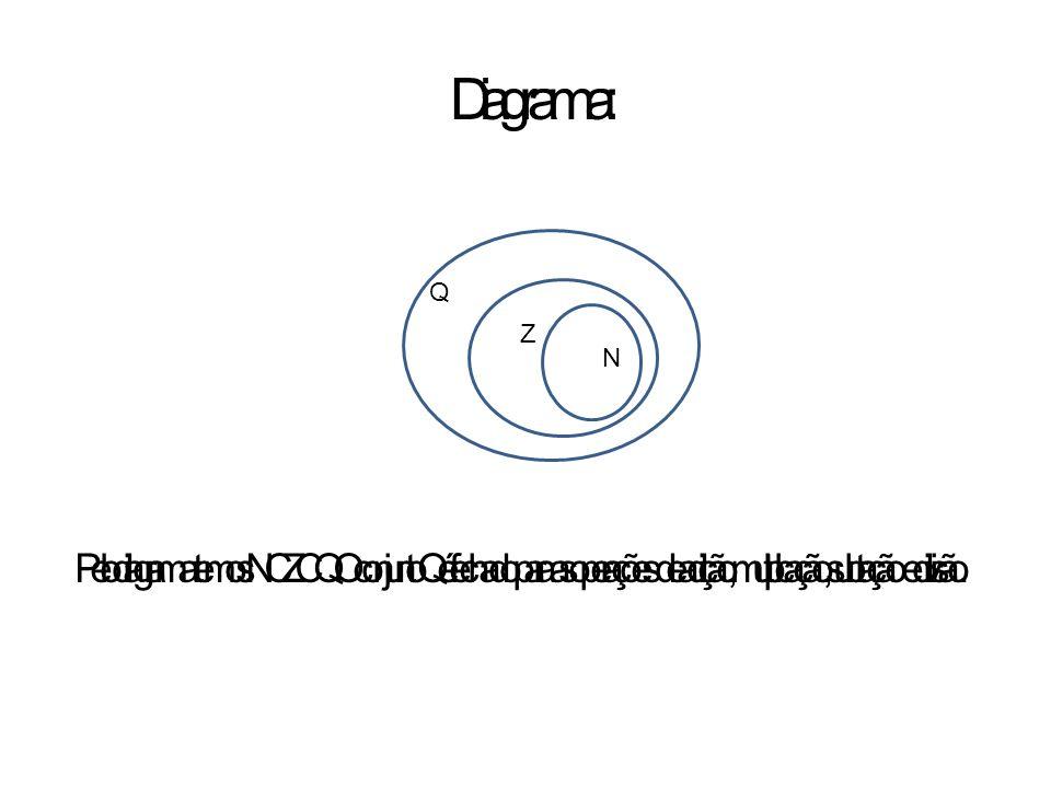 Diagrama: Pelo diagrama temos: N C Z C Q. O conjunto Q é fechado para as operações de adição, multiplicação, subtração e divisão.