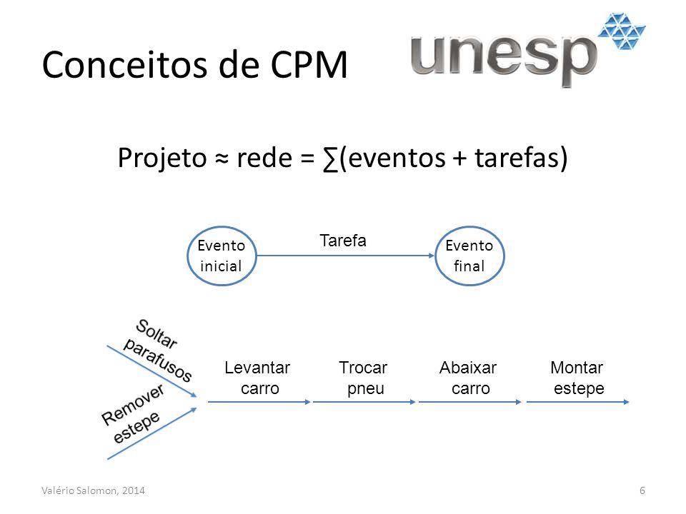 Projeto ≈ rede = ∑(eventos + tarefas)
