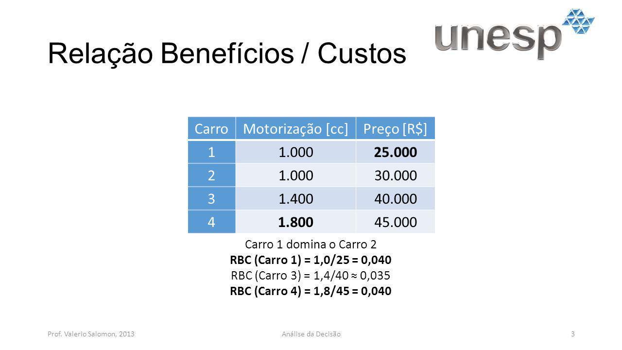 Relação Benefícios / Custos