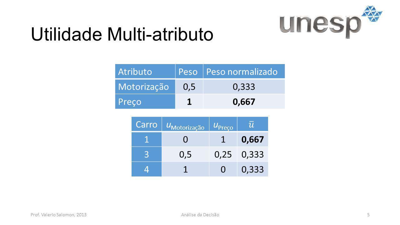 Utilidade Multi-atributo