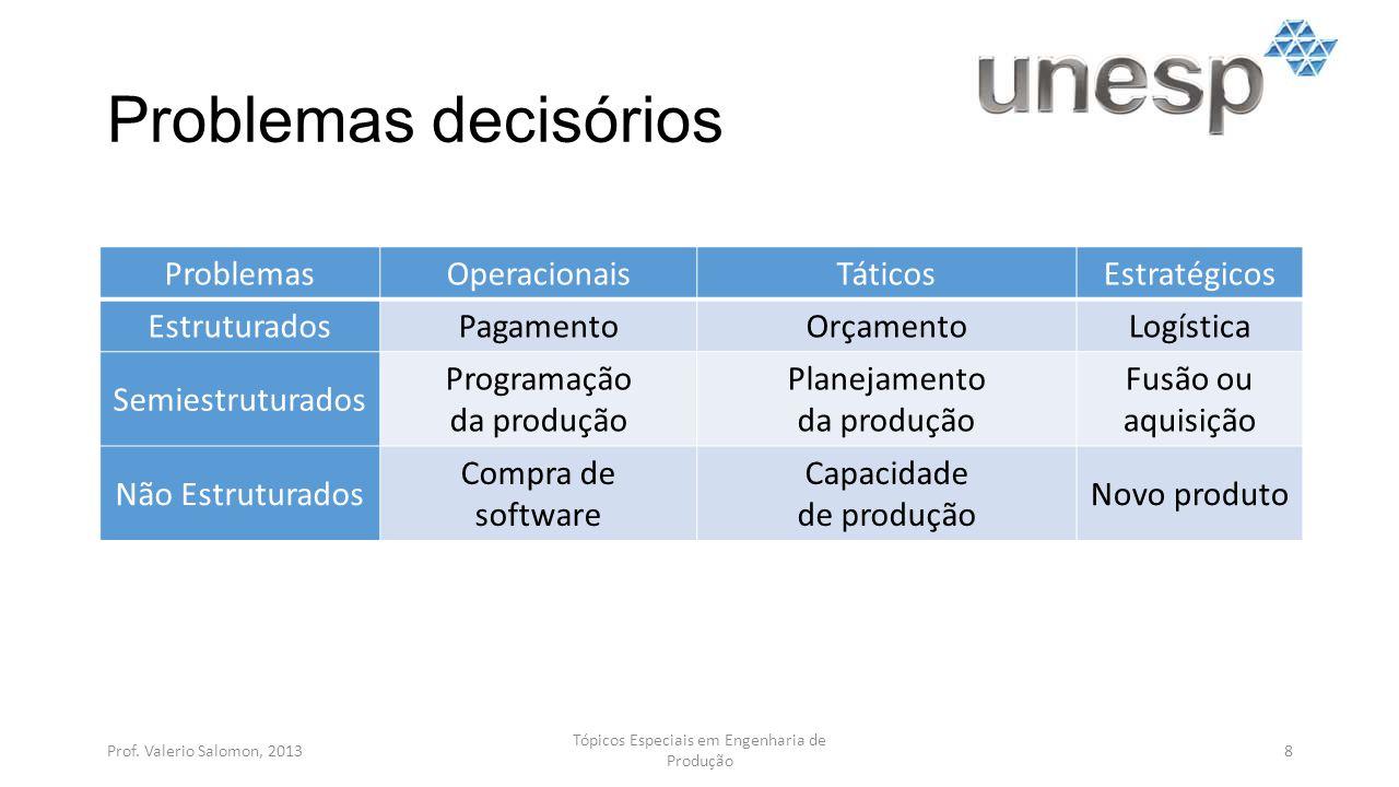 Problemas decisórios Problemas Operacionais Táticos Estratégicos