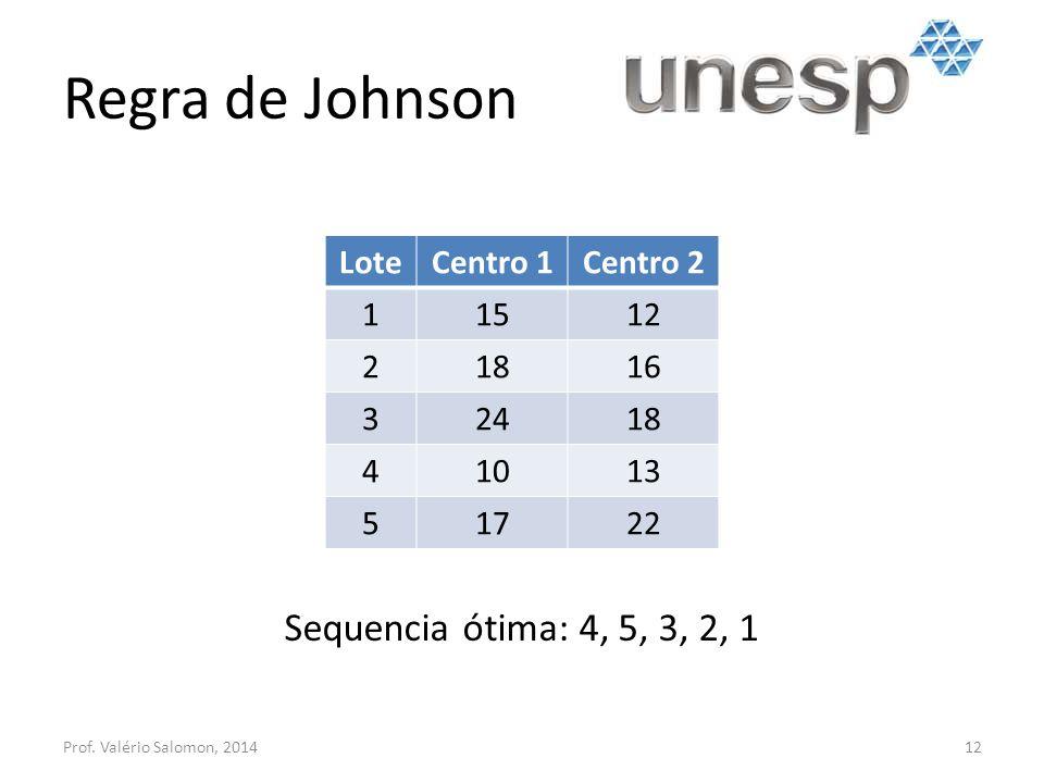Regra de Johnson Sequencia ótima: 4, 5, 3, 2, 1 Lote Centro 1 Centro 2