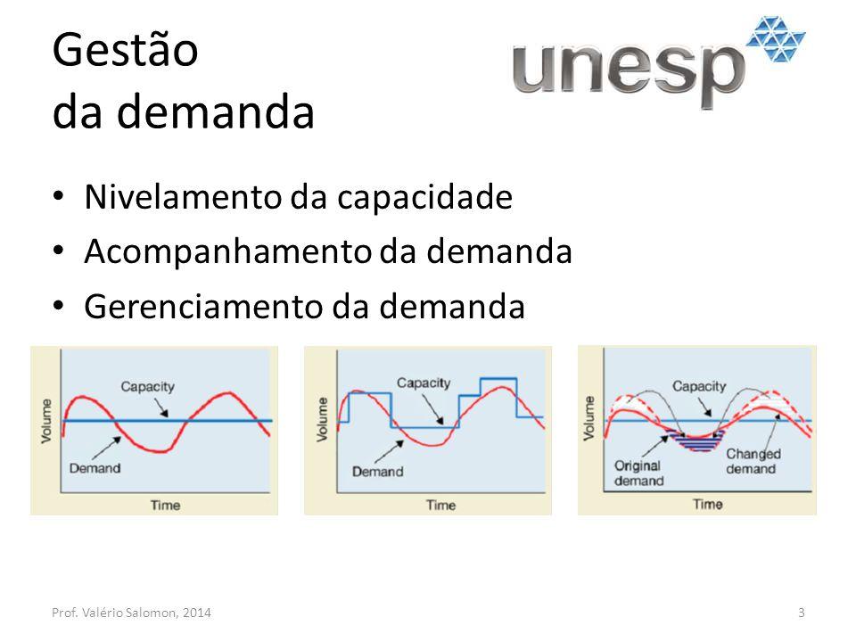 Gestão da demanda Nivelamento da capacidade Acompanhamento da demanda