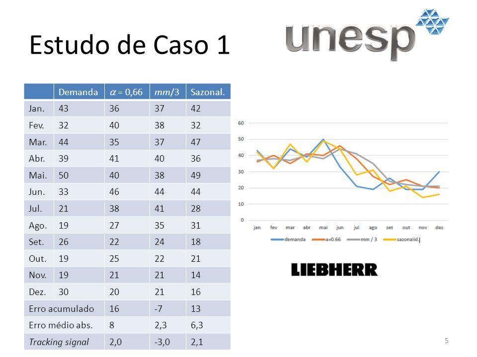 Estudo de Caso 1 Demanda a = 0,66 mm/3 Sazonal. Jan. 43 36 37 42 Fev.