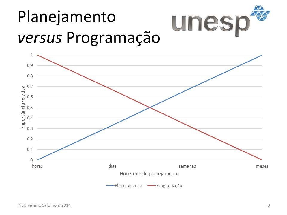 Planejamento versus Programação
