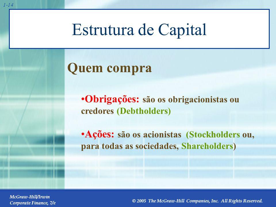 Estrutura de capital O valor da empresa pode ser imaginado como uma pizza. 25% Debt. 75% Equity. 70% Debt.