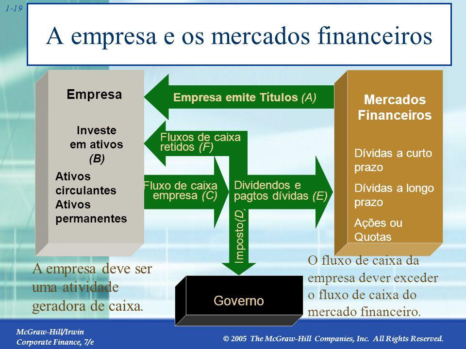 1.2 A Sociedade por ações (The Corporate Firm)