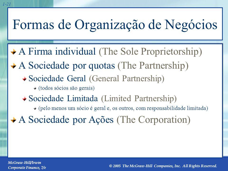 Modalidades de Organização no Brasil (novo código)