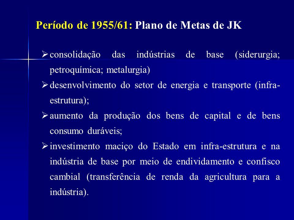 Período de 1955/61: Plano de Metas de JK