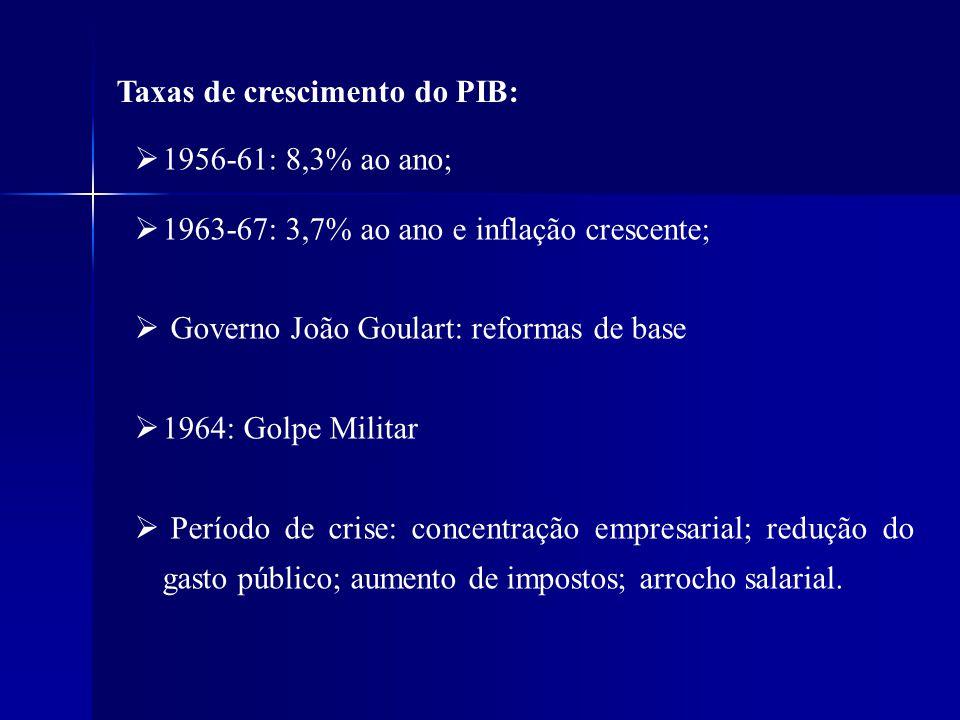 Taxas de crescimento do PIB:
