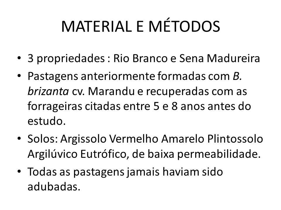 MATERIAL E MÉTODOS 3 propriedades : Rio Branco e Sena Madureira