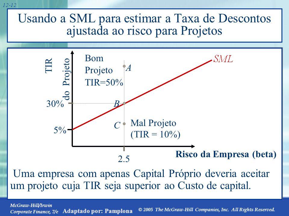 Outra forma de calcular o custo de capital próprio