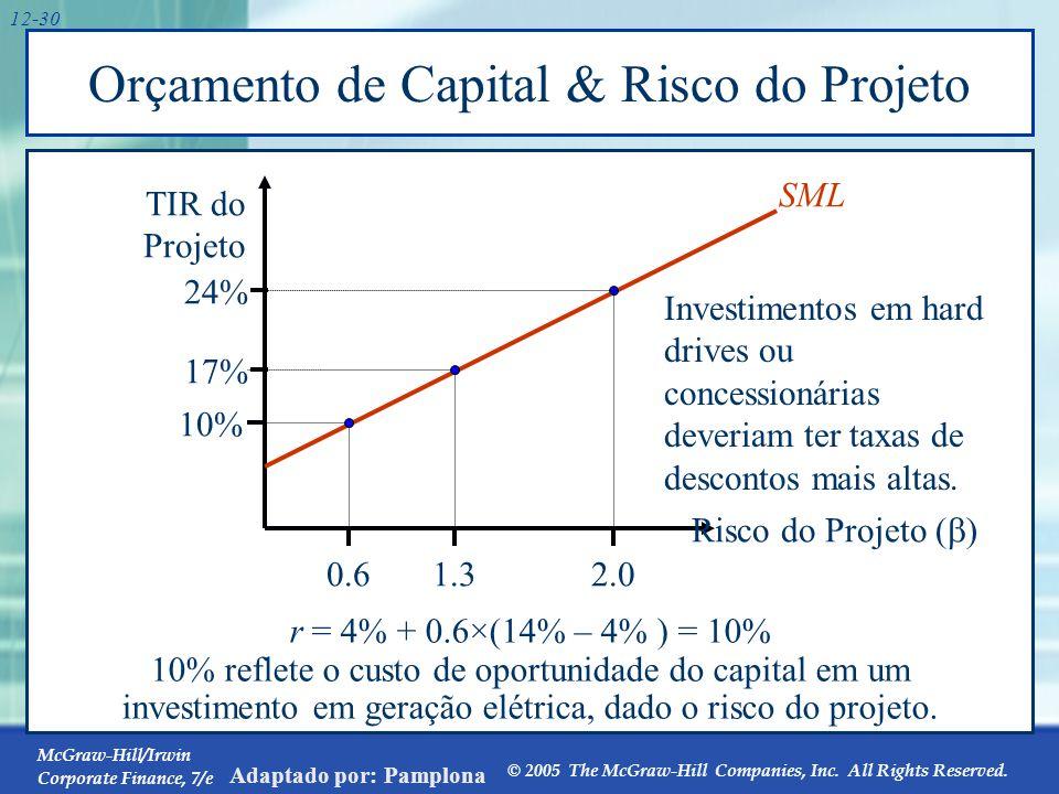 Orçamento de Capital & Risco do projeto e Abordagem Subjetiva