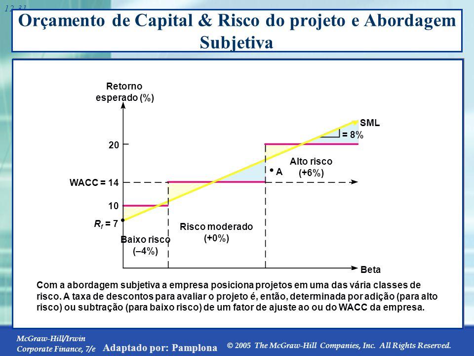 O Custo de Capital com dívidas