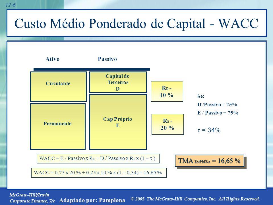 12.1 O Custo do Capital Próprio